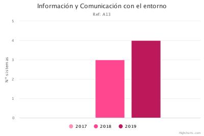 Información y Comunicación con el entorno