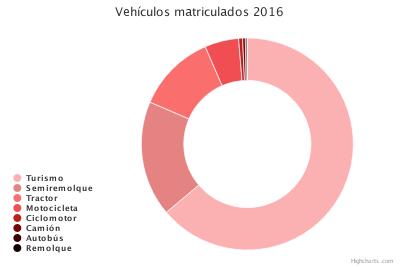 Transporte (Vehículos matriculados)