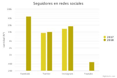 Aplicaciones o Plataformas comunicación bidireccional entre destino y turista (redes sociales)