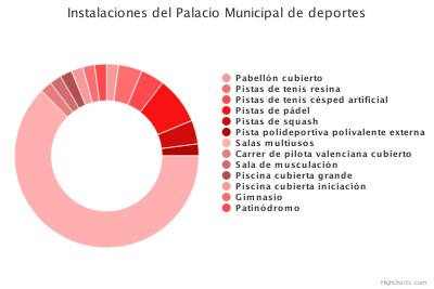 Deportes (Instalaciones Deportivas Municipales (1))