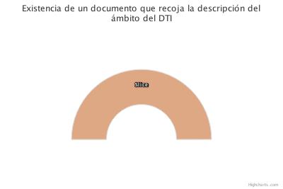 Contexto del DTI: Existencia de un documento que recoja la descripción del ámbito del DTI