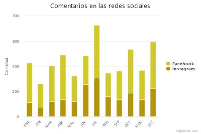 Infraestructuras telecomunicaciones (redes sociales 2017)