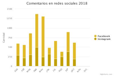 Infraestructuras de telecomunicaciones (RRSS 2018)