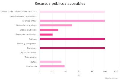 Gestión pública (recursos públicos)