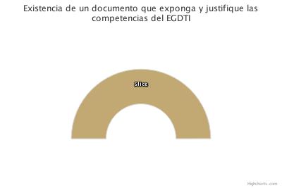 Competencias DTI: Existencia de un documento que exponga y justifique las competencias del EGDTI