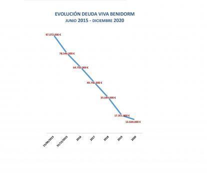 Benidorm reduce en 2020 la deuda en 4,3 millones y reinvierte el ahorro en más ayudas y en proyectos singulares