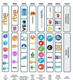La setmana vinent es produiran canvis en les freqüències d'alguns canals…